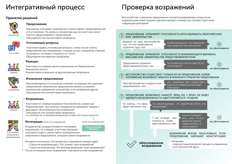 интегративный процесс - проверка возражений