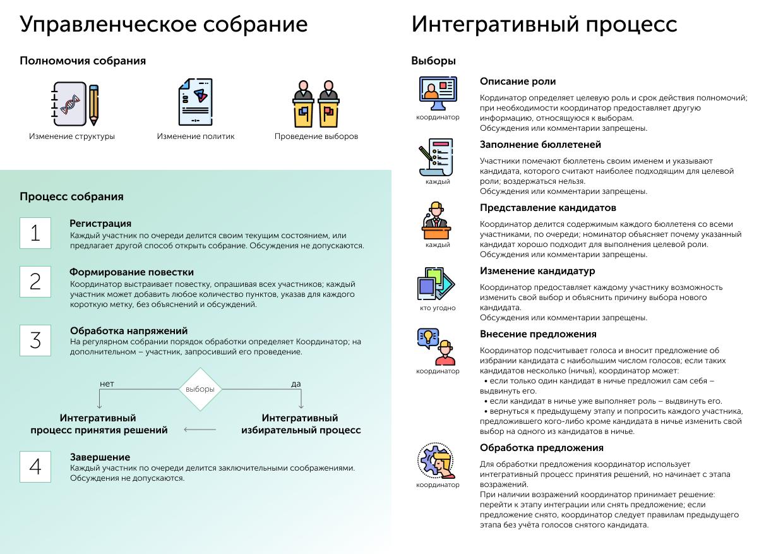 управленческое собрание - интегративный процесс